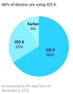 ios-9-adoption-rate-iapptweak
