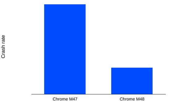 Chrome-iOS-crashing_iapptweak