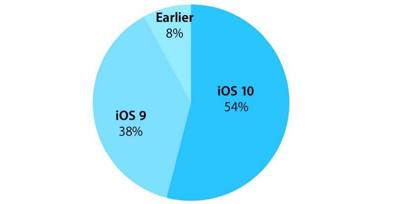 ios-10-adoption-54-percent