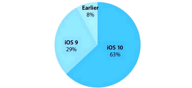ios-10-adoption-rate-november-27-2016-iapptweak
