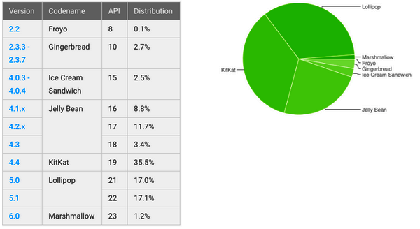 Android-adoption-rate-iapptweak